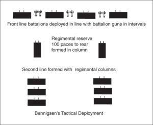 Map 24 Bennigsen's Tactical Deployment